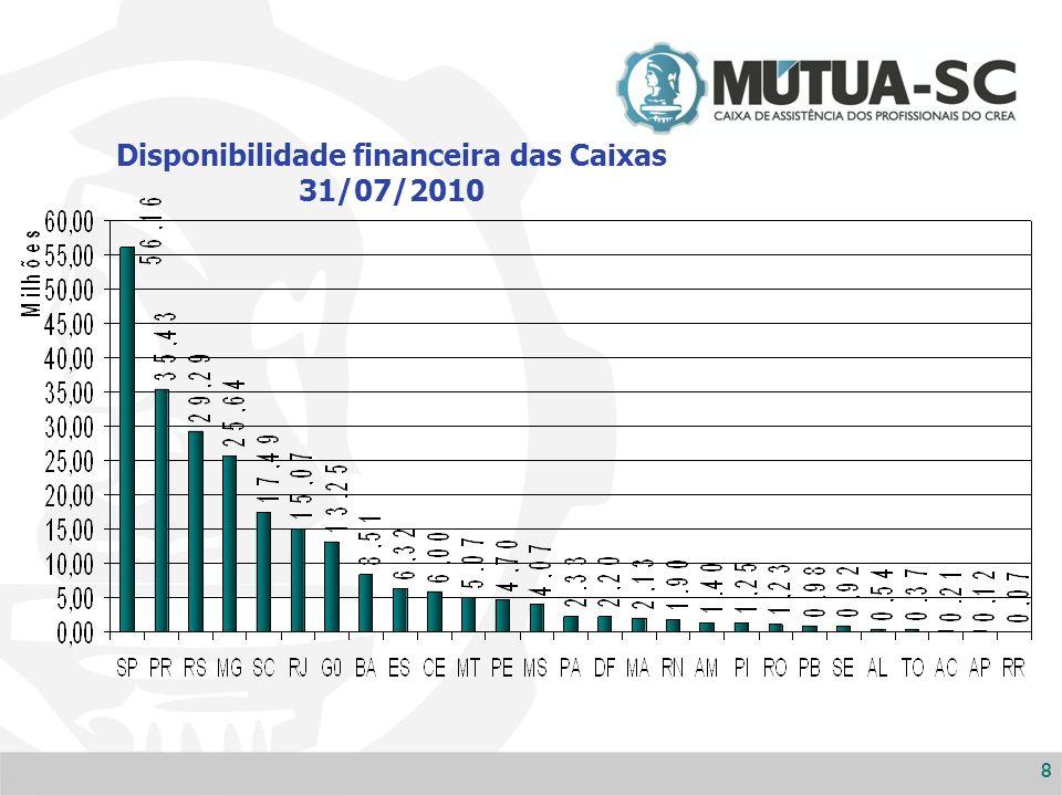 88 Disponibilidade financeira das Caixas 31/07/2010