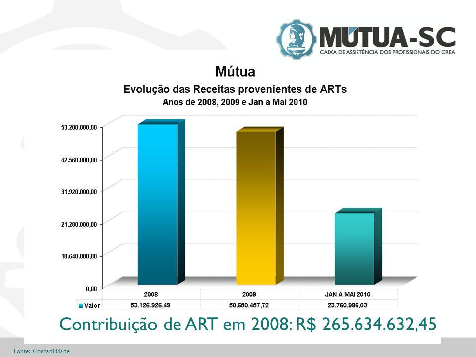 Fonte: Contabilidade Contribuição de ART em 2008: R$ 265.634.632,45