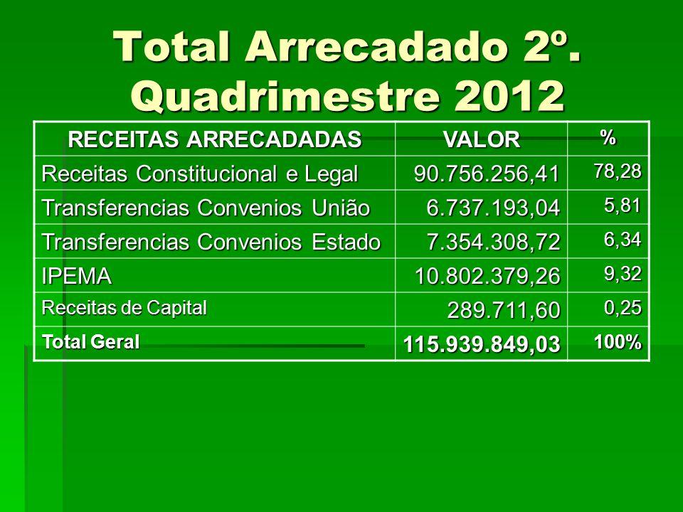 Total Arrecadado 2º. Quadrimestre 2012 RECEITAS ARRECADADAS VALOR% Receitas Constitucional e Legal 90.756.256,4178,28 Transferencias Convenios União 6