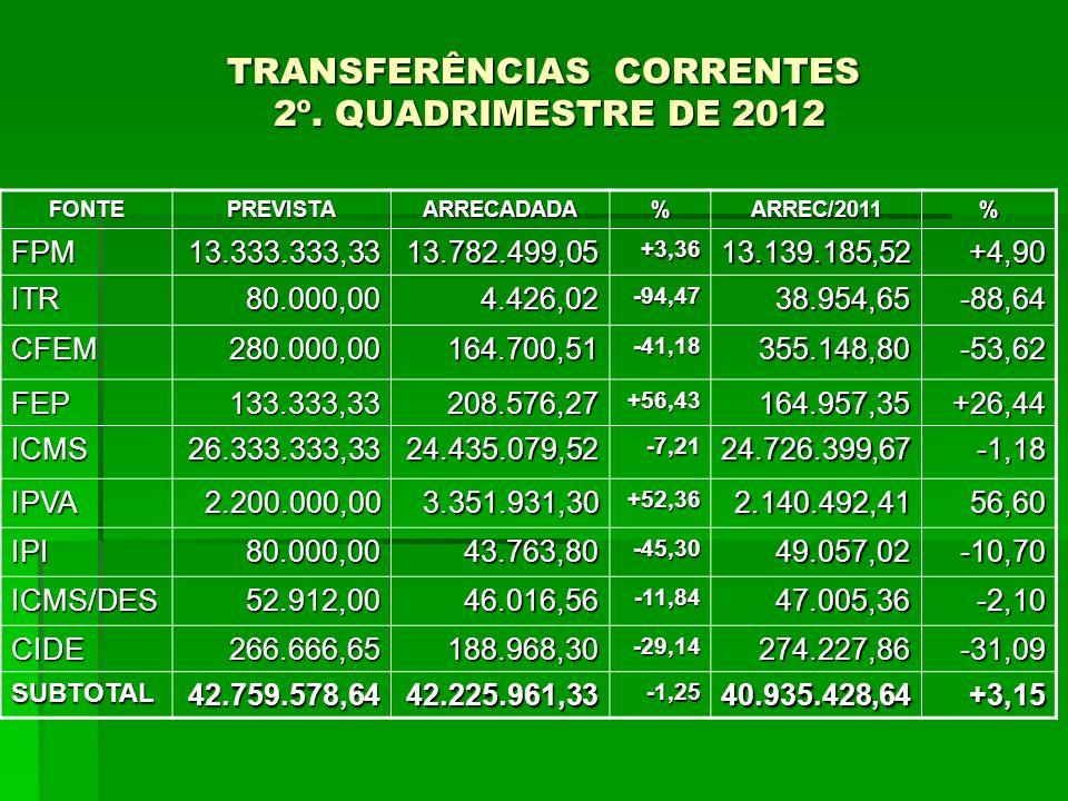 TRANSFERÊNCIAS CORRENTES 2º. QUADRIMESTRE DE 2012 FONTEPREVISTAARRECADADA%ARREC/2011% FPM13.333.333,3313.782.499,05+3,3613.139.185,52+4,90 ITR80.000,0