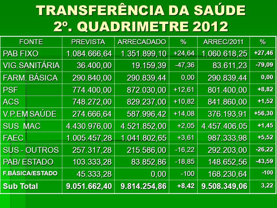 TRANSFERÊNCIA DA SAÚDE 2º. QUADRIMETRE 2012 FONTEPREVISTAARRECADADO%ARREC/2011% PAB FIXO 1.084.666,641.351.899,10+24,641.060.618,25+27,46 VIG.SANITÁRI