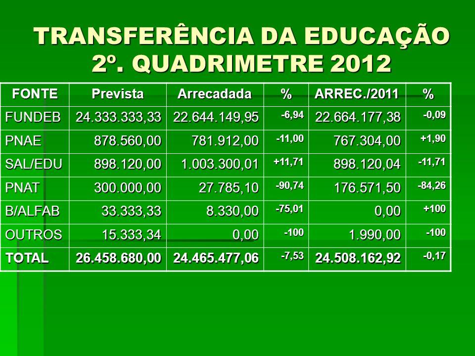 TRANSFERÊNCIA DA EDUCAÇÃO 2º. QUADRIMETRE 2012 FONTEPrevistaArrecadada%ARREC./2011% FUNDEB24.333.333,3322.644.149,95-6,9422.664.177,38-0,09 PNAE878.56