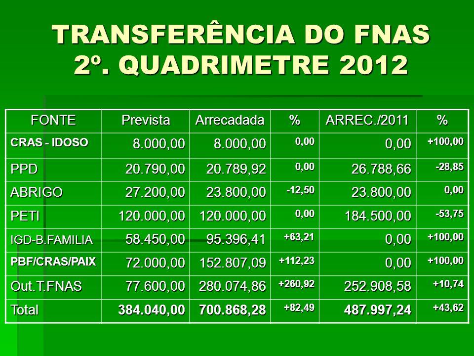 TRANSFERÊNCIA DO FNAS 2º. QUADRIMETRE 2012 FONTEPrevistaArrecadada%ARREC./2011% CRAS - IDOSO 8.000,008.000,000,000,00+100,00 PPD20.790,0020.789,920,00