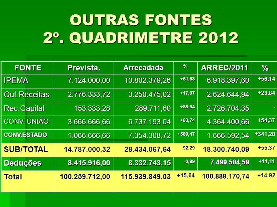 OUTRAS FONTES 2º. QUADRIMETRE 2012 FONTEPrevista.Arrecadada%ARREC/2011% IPEMA7.124.000,0010.802.379,26+51,636.918.397,60+56,14 Out.Receitas2.776.333,7