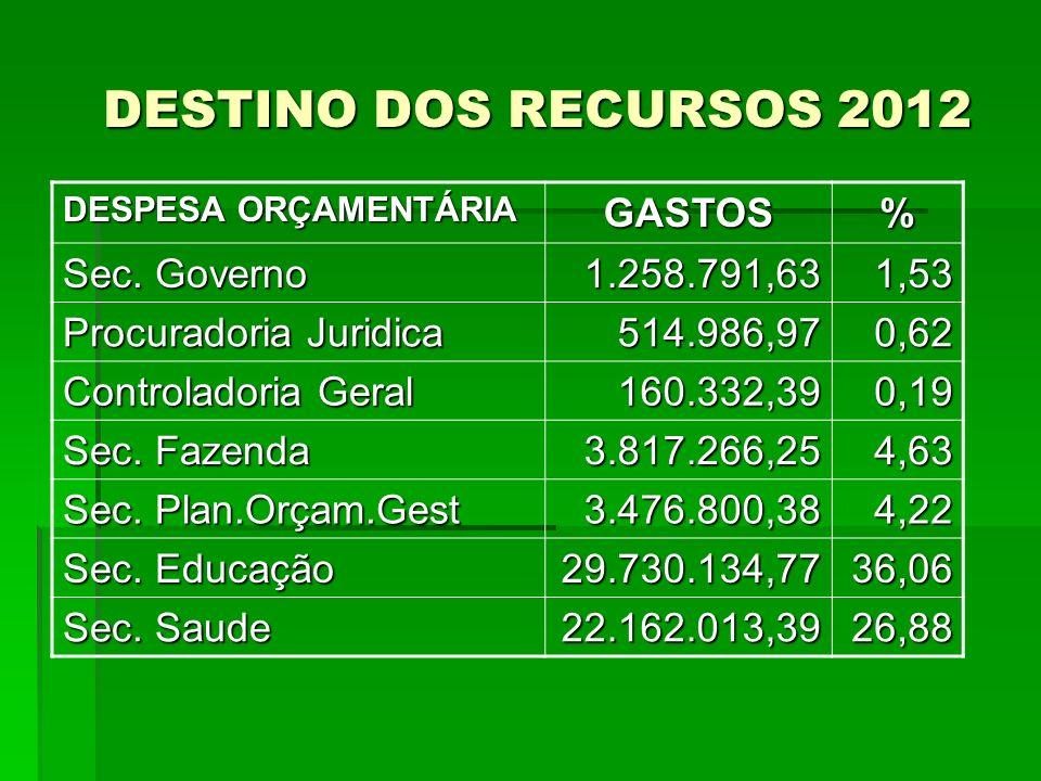 DESTINO DOS RECURSOS 2012 DESTINO DOS RECURSOS 2012 DESPESA ORÇAMENTÁRIA GASTOS% Sec. Governo 1.258.791,631,53 Procuradoria Juridica 514.986,970,62 Co