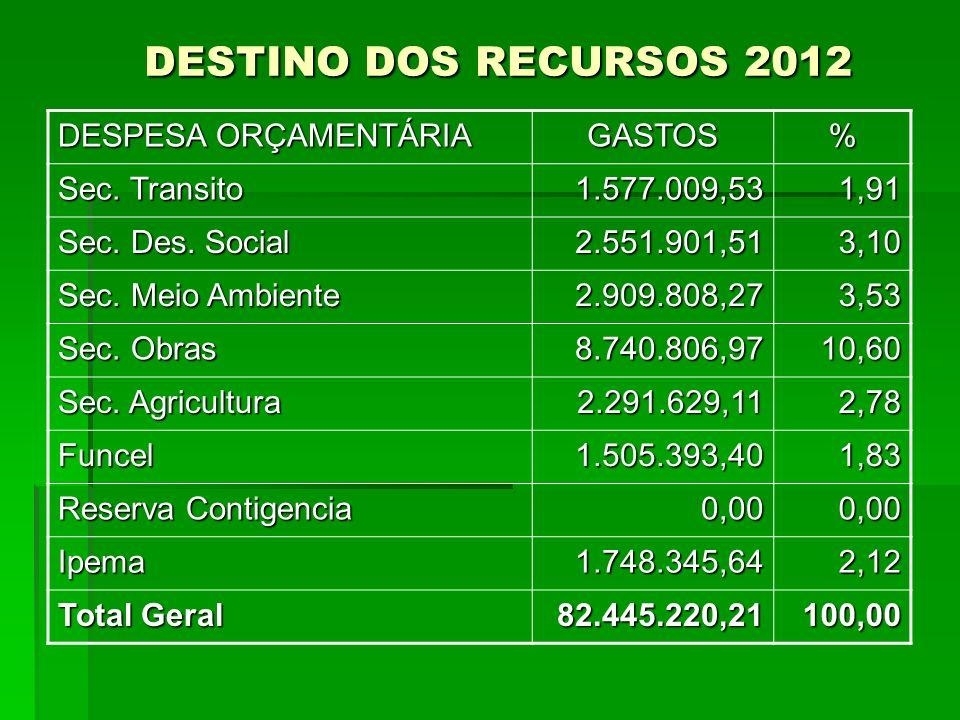 DESTINO DOS RECURSOS 2012 DESTINO DOS RECURSOS 2012 DESPESA ORÇAMENTÁRIA GASTOS% Sec. Transito 1.577.009,531,91 Sec. Des. Social 2.551.901,513,10 Sec.