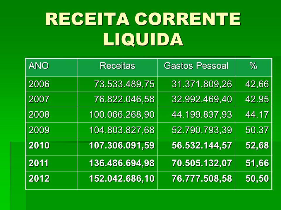 RECEITA CORRENTE LIQUIDA ANOReceitas Gastos Pessoal % 200673.533.489,7531.371.809,2642,66 200776.822.046,5832.992.469,4042.95 2008100.066.268,9044.199