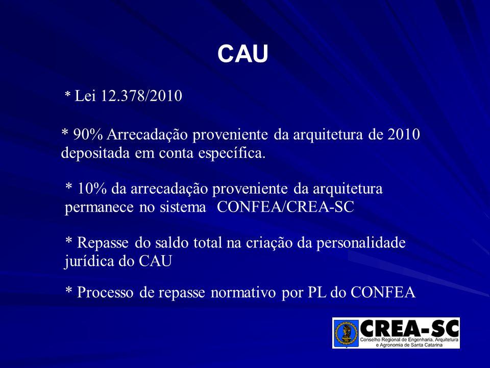 CAU * Lei 12.378/2010 * 90% Arrecadação proveniente da arquitetura de 2010 depositada em conta específica. * 10% da arrecadação proveniente da arquite