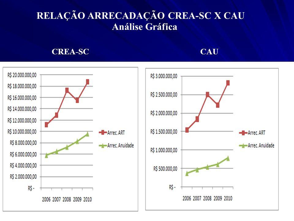 RELAÇÃO ARRECADAÇÃO CREA-SC X CAU Realizado Primeiro Trimestre 2011