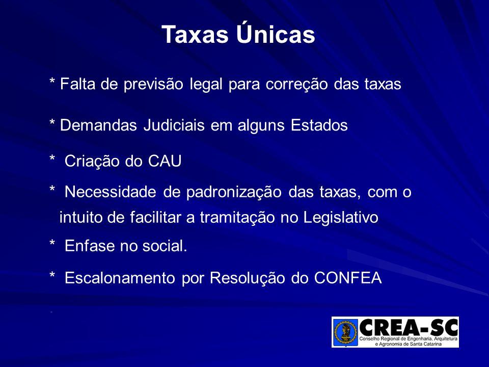 * Falta de previsão legal para correção das taxas Taxas Únicas * Demandas Judiciais em alguns Estados * Criação do CAU * Necessidade de padronização d