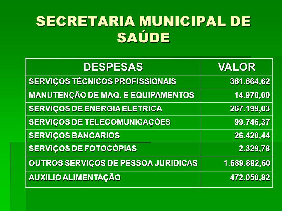SECRETARIA MUNICIPAL DE SAÚDE SECRETARIA MUNICIPAL DE SAÚDE DESPESASVALOR OBRIGAÇÕES TRIBUTÁRIAS CONTRIBUTIVAS 128.430,35 DESPESAS DE EXERCÍCIOS ANTERIORES 21.284,25 INDENIZAÇÕES E RESTITUIÇÕES 55.666,06 INDENIZAÇÃO EXEC.