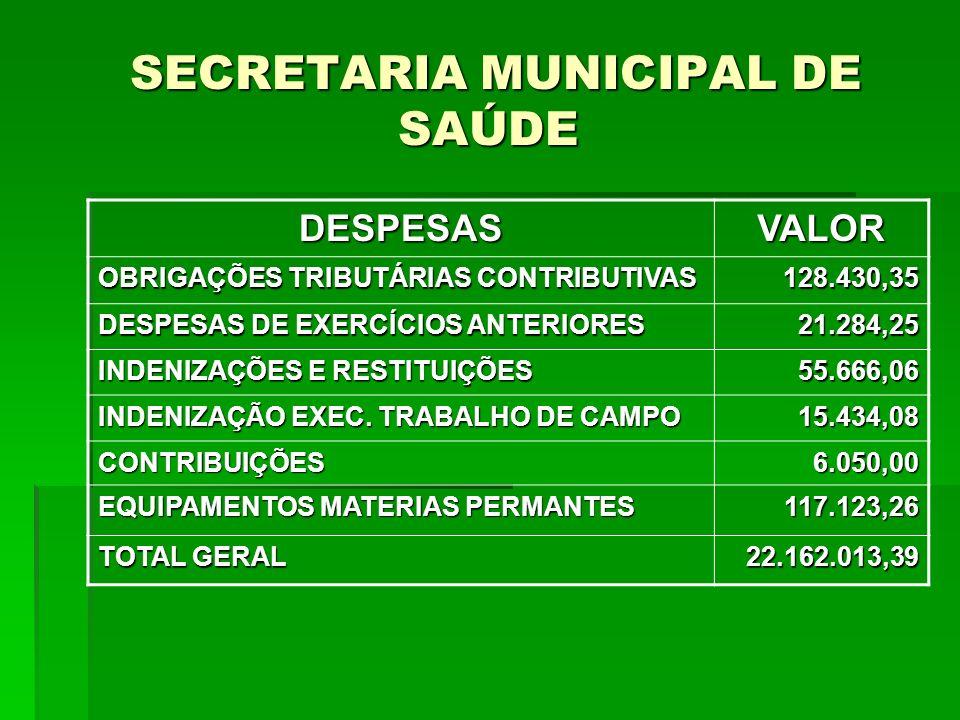 SECRETARIA MUNICIPAL DE SAÚDE SECRETARIA MUNICIPAL DE SAÚDE DESPESASVALOR OBRIGAÇÕES TRIBUTÁRIAS CONTRIBUTIVAS 128.430,35 DESPESAS DE EXERCÍCIOS ANTER