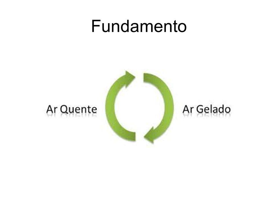 Fundamento