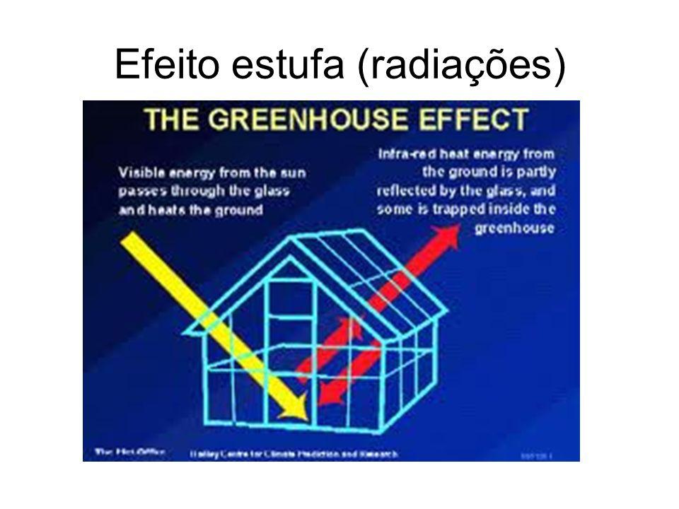 Efeito estufa (radiações)