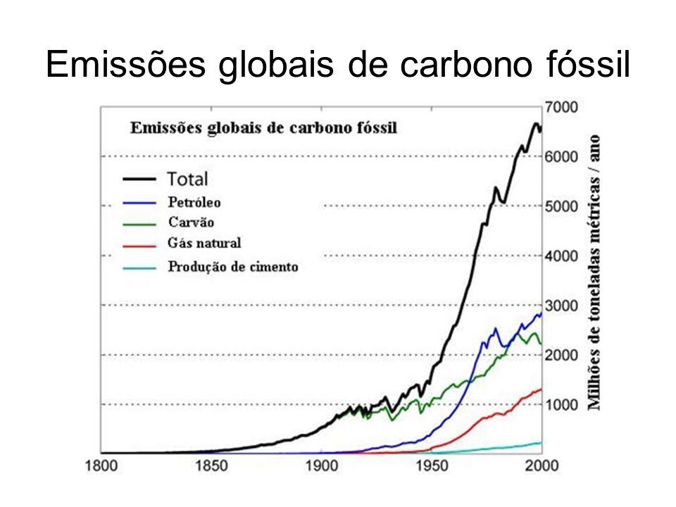 Emissões globais de carbono fóssil