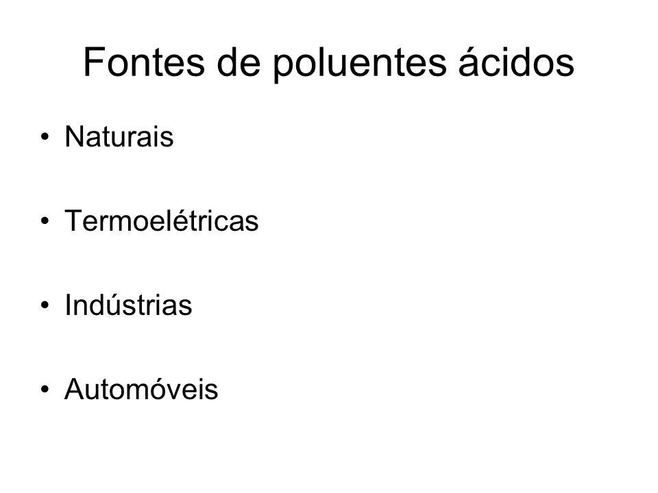 Fontes de poluentes ácidos Naturais Termoelétricas Indústrias Automóveis