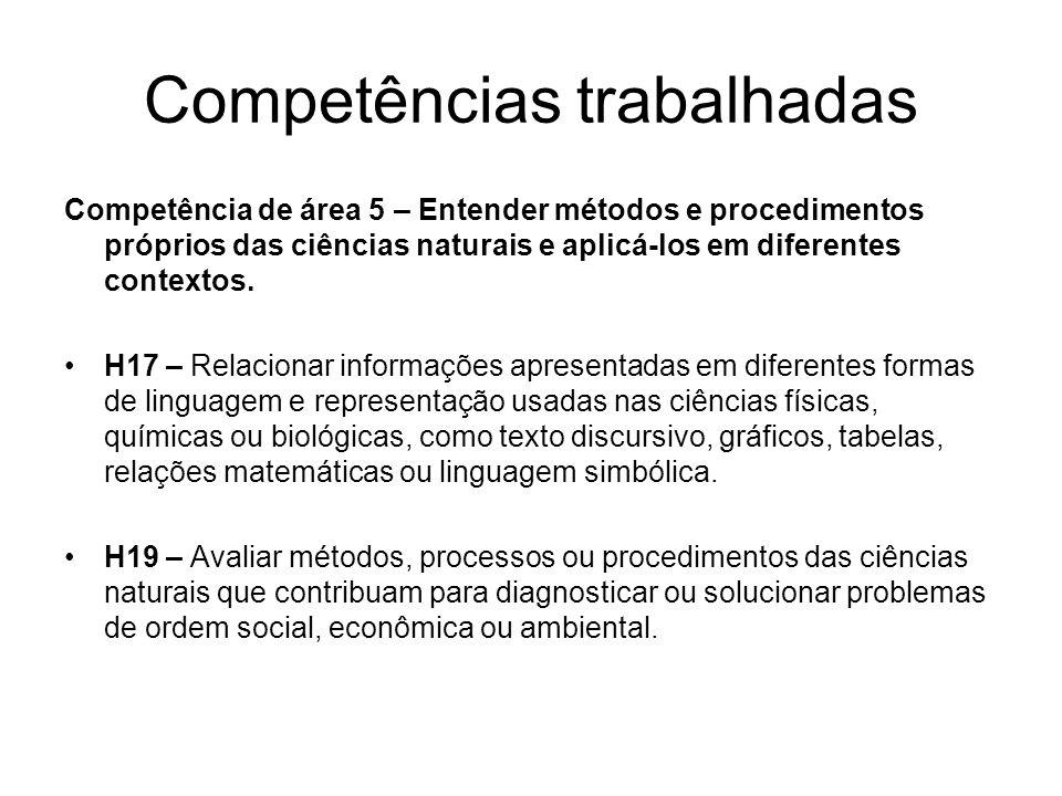 Competências trabalhadas Competência de área 5 – Entender métodos e procedimentos próprios das ciências naturais e aplicá-los em diferentes contextos.