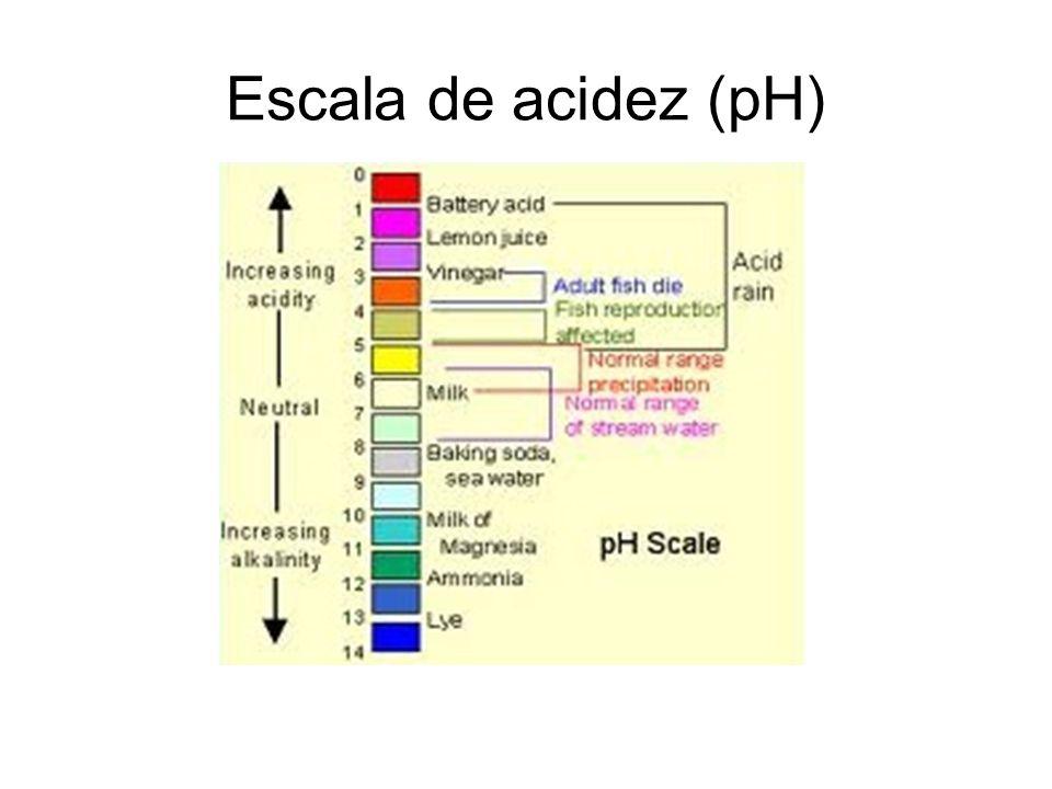 Escala de acidez (pH)