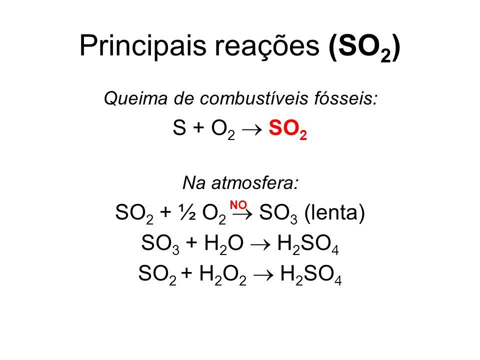 Principais reações (SO 2 ) Queima de combustíveis fósseis: S + O 2 SO 2 Na atmosfera: SO 2 + ½ O 2 SO 3 (lenta) SO 3 + H 2 O H 2 SO 4 SO 2 + H 2 O 2 H