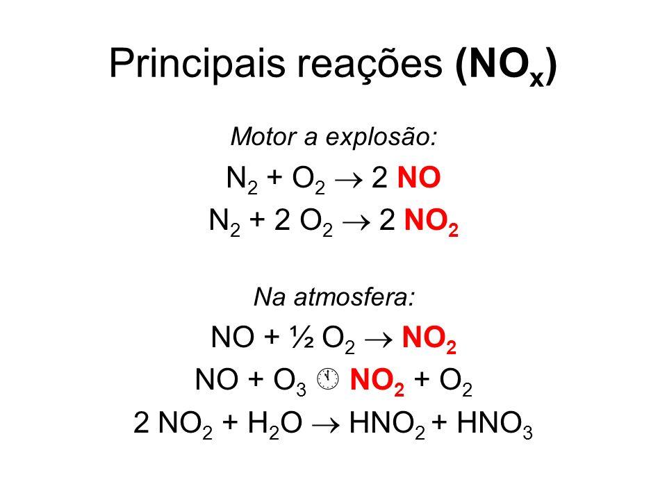 Principais reações (NO x ) Motor a explosão: N 2 + O 2 2 NO N 2 + 2 O 2 2 NO 2 Na atmosfera: NO + ½ O 2 NO 2 NO + O 3 NO 2 + O 2 2 NO 2 + H 2 O HNO 2