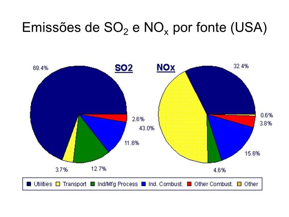 Emissões de SO 2 e NO x por fonte (USA)