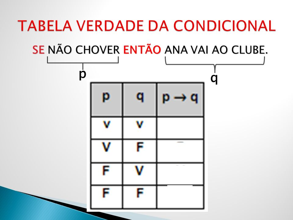 SE NÃO CHOVER ENTÃO ANA VAI AO CLUBE. p q