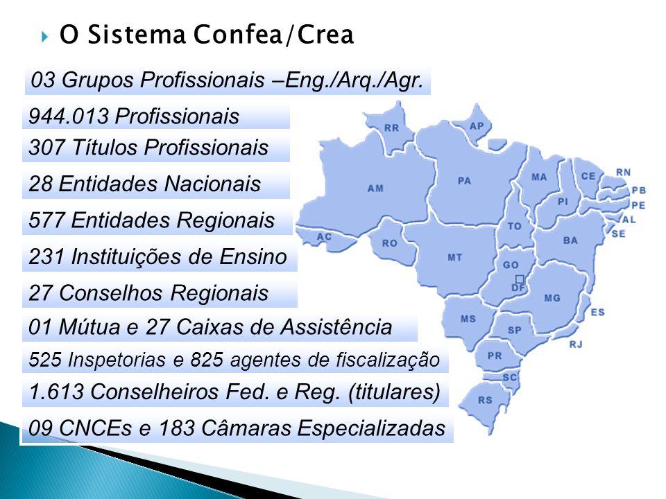 O Sistema Confea/Crea 03 Grupos Profissionais –Eng./Arq./Agr. 944.013 Profissionais 307 Títulos Profissionais 28 Entidades Nacionais 577 Entidades Reg