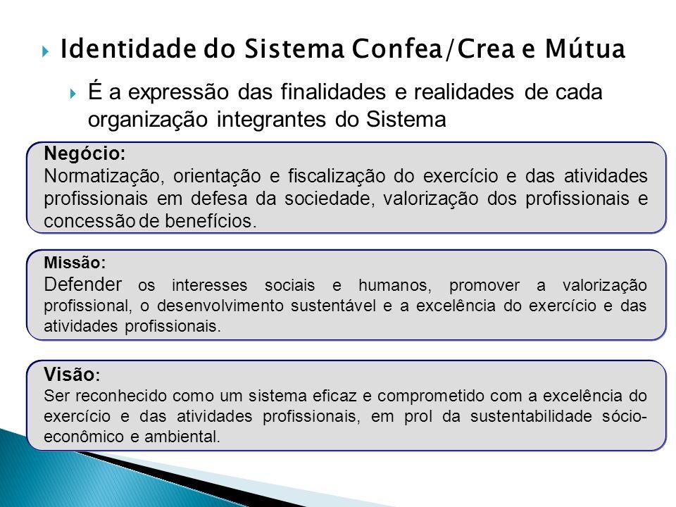 Identidade do Sistema Confea/Crea e Mútua É a expressão das finalidades e realidades de cada organização integrantes do Sistema PLANO DE MARKETING Neg