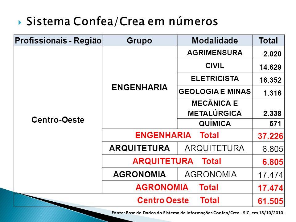 Sistema Confea/Crea em números Profissionais - Região GrupoModalidade Total Centro-Oeste ENGENHARIA AGRIMENSURA 2.020 CIVIL 14.629 ELETRICISTA 16.352