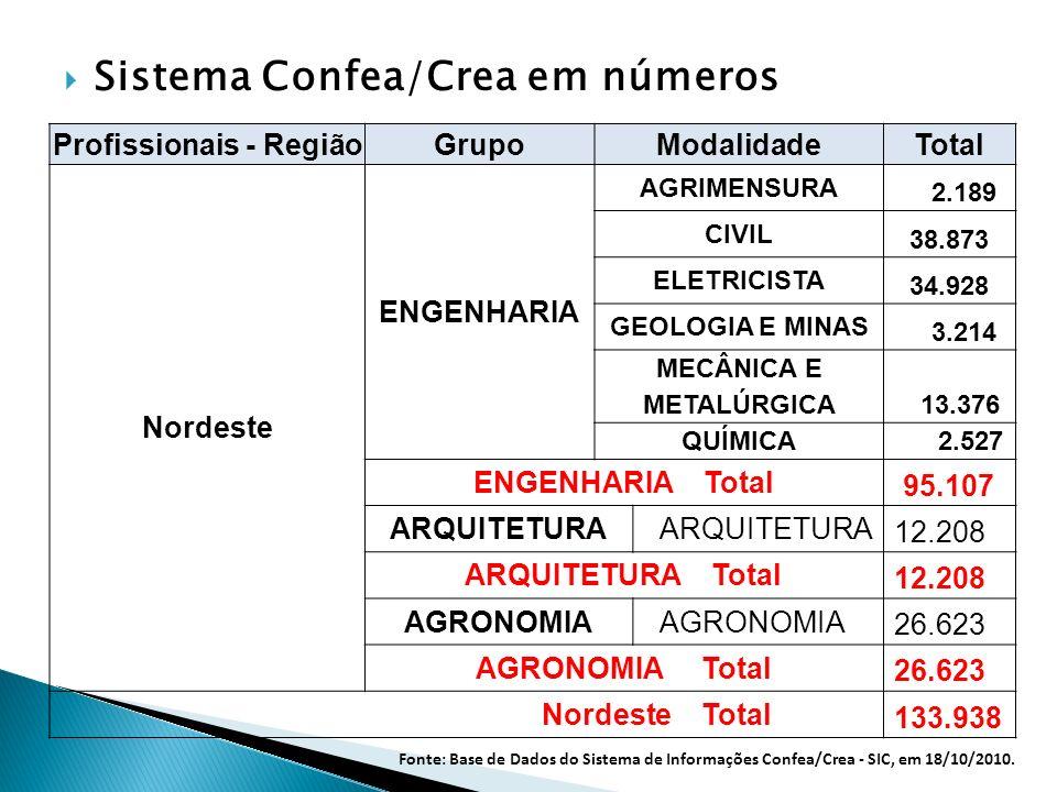 Sistema Confea/Crea em números Profissionais - Região GrupoModalidade Total Nordeste ENGENHARIA AGRIMENSURA 2.189 CIVIL 38.873 ELETRICISTA 34.928 GEOL