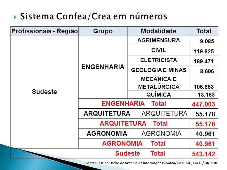 Sistema Confea/Crea em números Profissionais - Região GrupoModalidade Total Sudeste ENGENHARIA AGRIMENSURA 9.085 CIVIL 119.825 ELETRICISTA 189.471 GEO