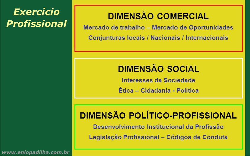 Exercício Profissional DIMENSÃO COMERCIAL Mercado de trabalho – Mercado de Oportunidades Conjunturas locais / Nacionais / Internacionais DIMENSÃO SOCI