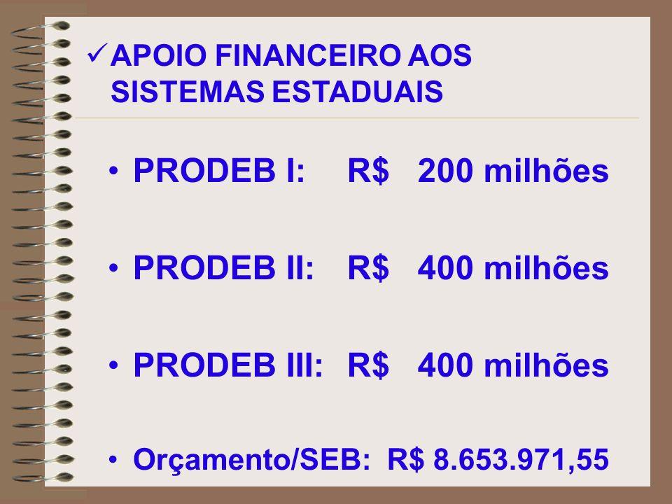 PRODEB I:R$ 200 milhões PRODEB II: R$ 400 milhões PRODEB III:R$ 400 milhões Orçamento/SEB: R$ 8.653.971,55 APOIO FINANCEIRO AOS SISTEMAS ESTADUAIS