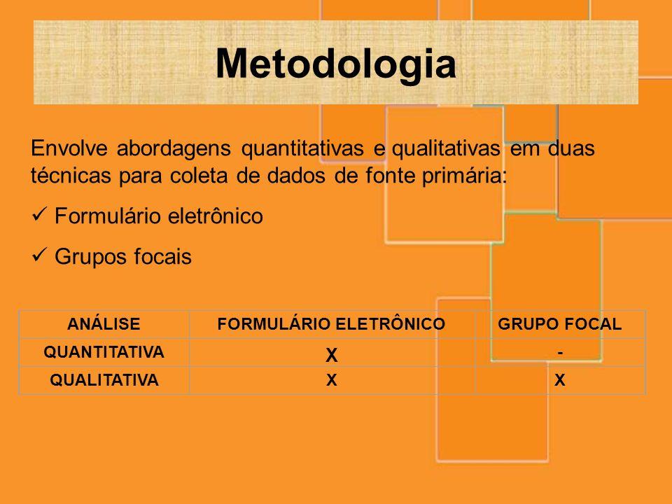 Metodologia Envolve abordagens quantitativas e qualitativas em duas técnicas para coleta de dados de fonte primária: Formulário eletrônico Grupos foca