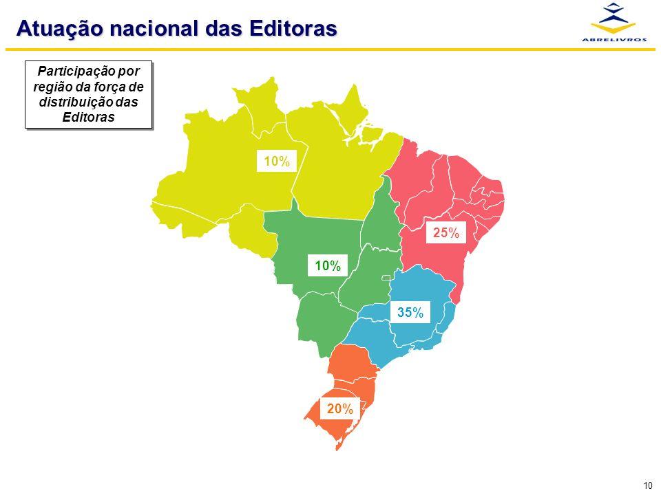 10 Atuação nacional das Editoras 35% 10% 25% 10% 20% Participação por região da força de distribuição das Editoras