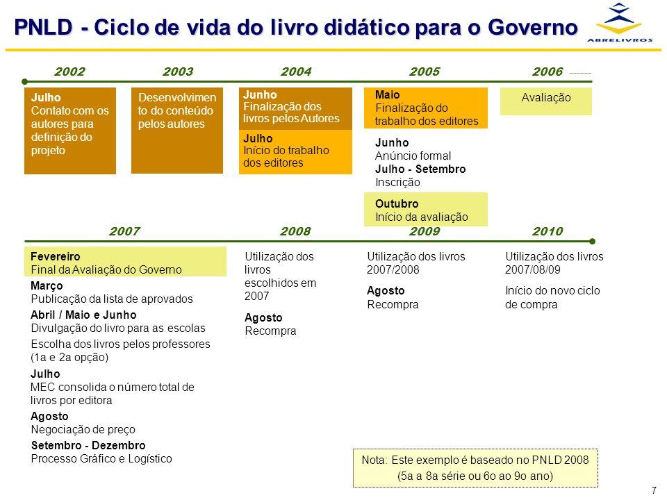 7 PNLD - Ciclo de vida do livro didático para o Governo Fevereiro Final da Avaliação do Governo Março Publicação da lista de aprovados Abril / Maio e