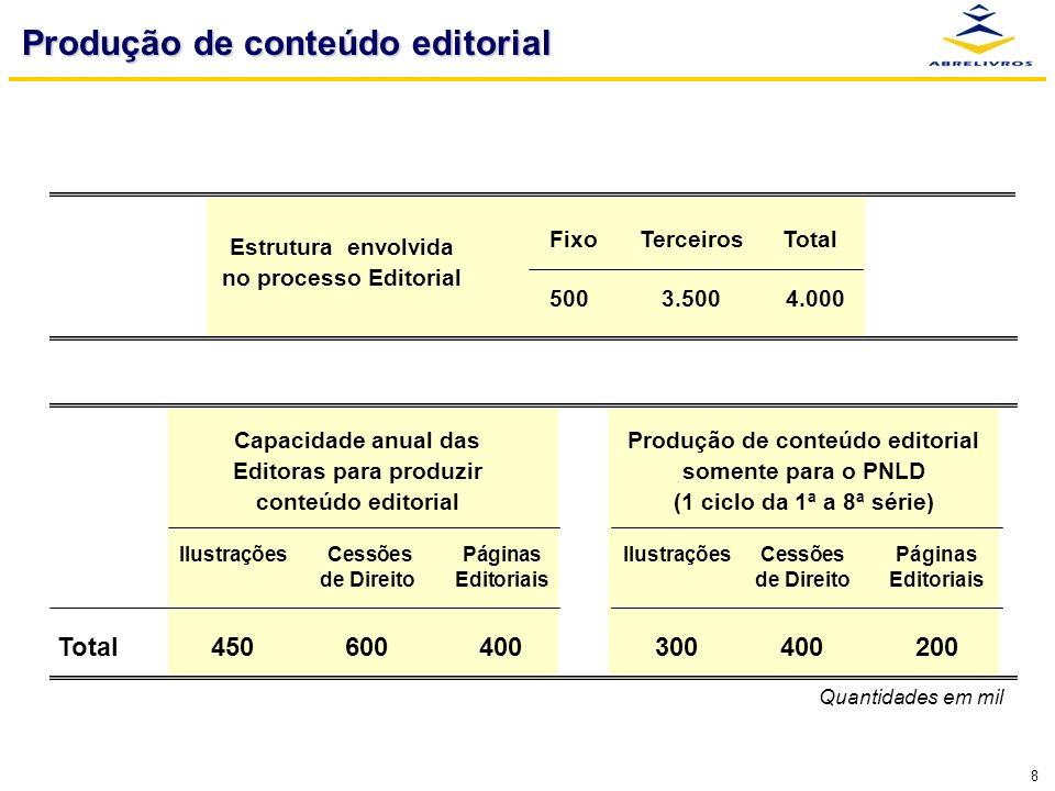 8 Produção de conteúdo editorial Capacidade anual das Editoras para produzir conteúdo editorial Produção de conteúdo editorial somente para o PNLD (1