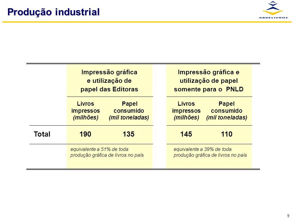 9 Produção industrial Impressão gráfica e utilização de papel das Editoras Impressão gráfica e utilização de papel somente para o PNLD equivalente a 5