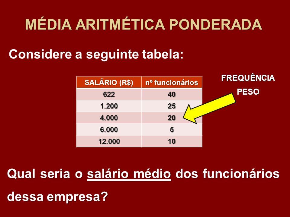 MÉDIA ARITMÉTICA PONDERADA Considere a seguinte tabela: Qual seria o salário médio dos funcionários dessa empresa? SALÁRIO (R$) nº funcionários 62240