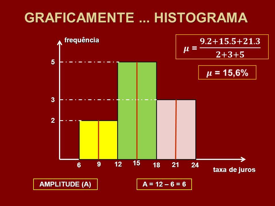 GRAFICAMENTE... HISTOGRAMA 6 12 1824 2 5 3 taxa de juros frequência AMPLITUDE (A) A = 12 – 6 = 6 9 15 21