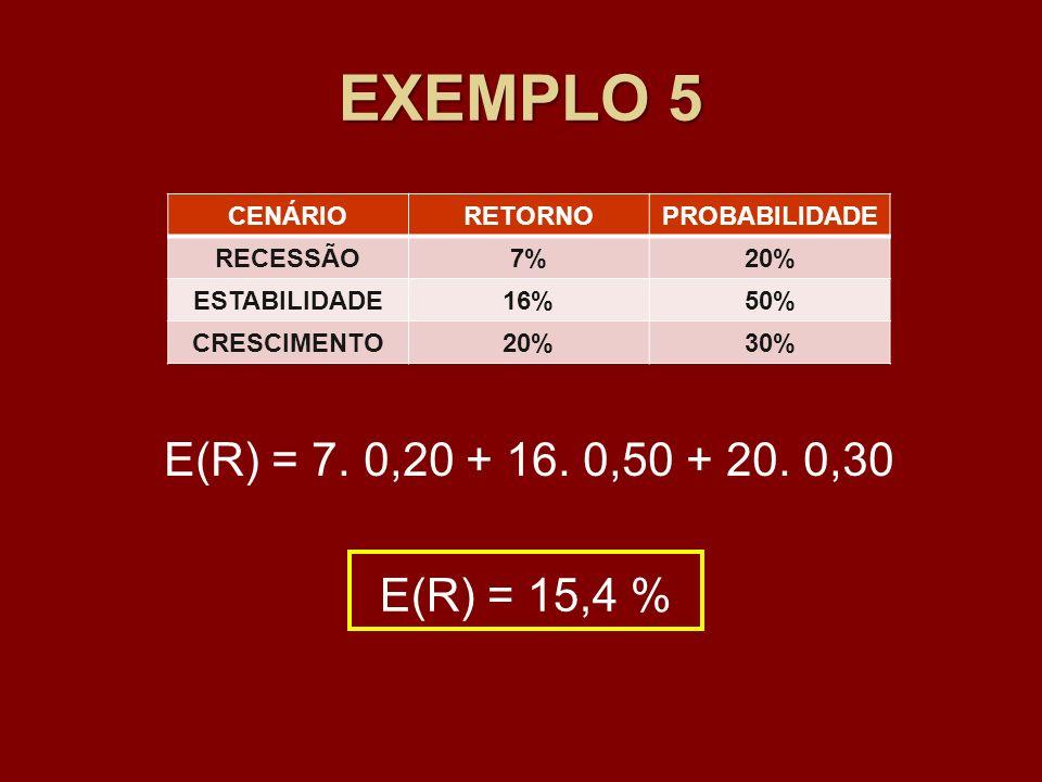EXEMPLO 5 CENÁRIORETORNOPROBABILIDADE RECESSÃO7%20% ESTABILIDADE16%50% CRESCIMENTO20%30% E(R) = 7. 0,20 + 16. 0,50 + 20. 0,30 E(R) = 15,4 %