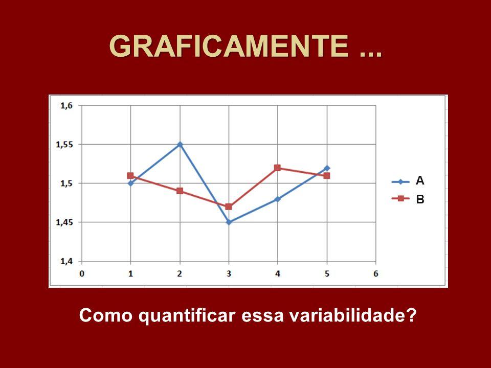 GRAFICAMENTE... A B Como quantificar essa variabilidade?