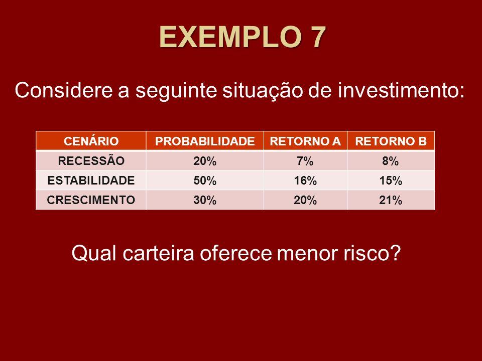 EXEMPLO 7 Considere a seguinte situação de investimento: CENÁRIOPROBABILIDADERETORNO ARETORNO B RECESSÃO20%7%8% ESTABILIDADE50%16%15% CRESCIMENTO30%20