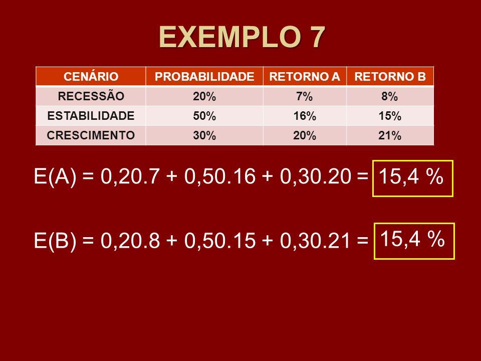 EXEMPLO 7 CENÁRIOPROBABILIDADERETORNO ARETORNO B RECESSÃO20%7%8% ESTABILIDADE50%16%15% CRESCIMENTO30%20%21% E(A) = 0,20.7 + 0,50.16 + 0,30.20 = 15,4 %
