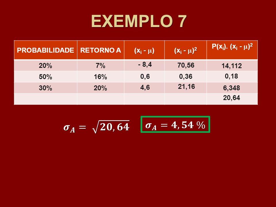 EXEMPLO 7 PROBABILIDADERETORNO A (x i - ) (x i - ) 2 (x i - ) 2 P(x i ). (x i - ) 2 20%7% 50%16% 30%20% - 8,4 0,6 4,6 70,56 0,36 21,16 14,112 0,18 6,3