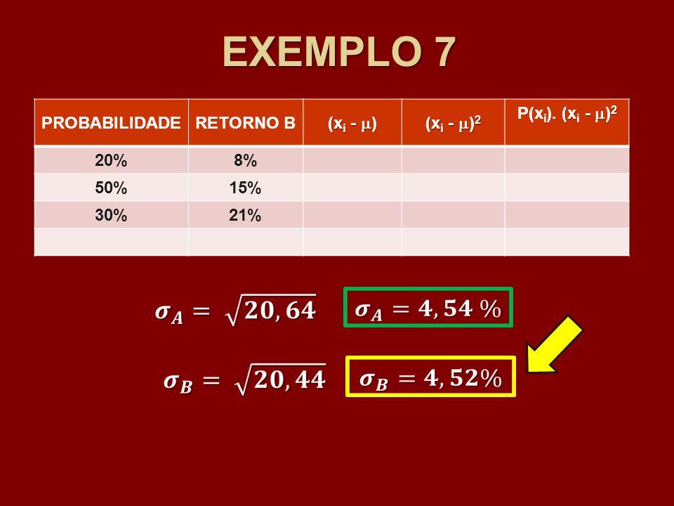 EXEMPLO 7 PROBABILIDADERETORNO B (x i - ) (x i - ) 2 (x i - ) 2 P(x i ). (x i - ) 2 20%8% 50%15% 30%21%