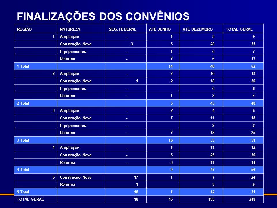 FINALIZAÇÕES DOS CONVÊNIOS REGIÃONATUREZASEG.