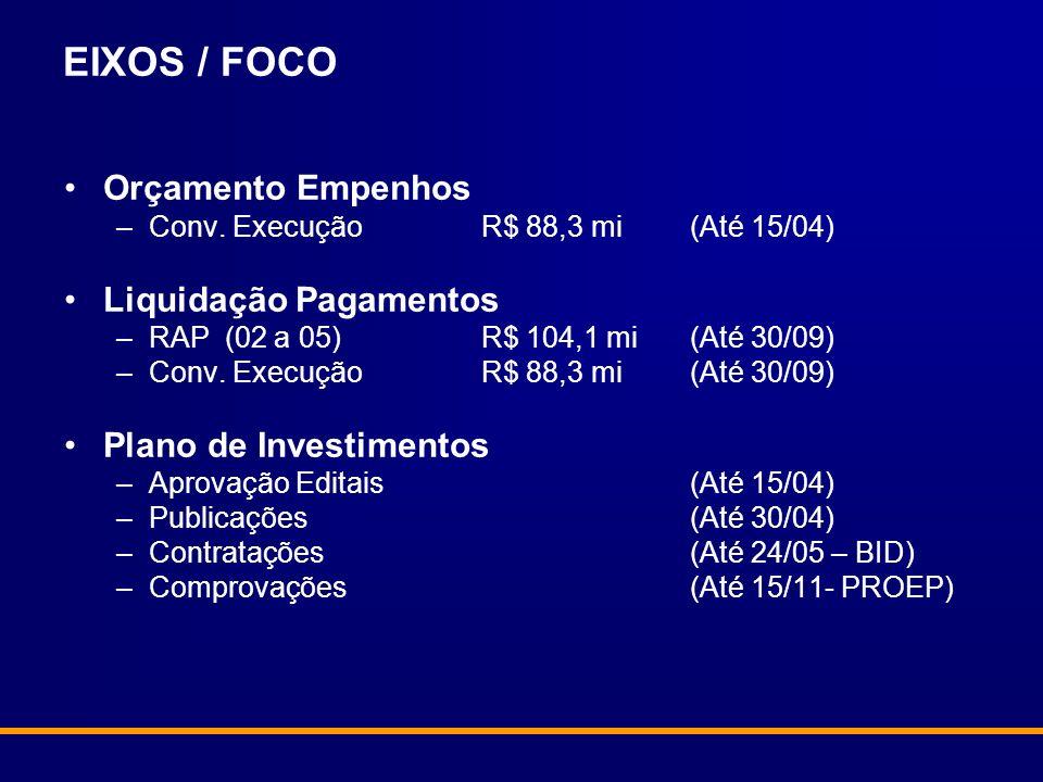 EIXOS / FOCO Orçamento Empenhos –Conv.