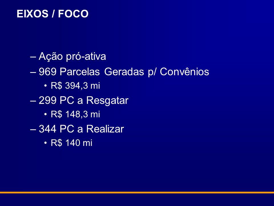 EIXOS / FOCO –Ação pró-ativa –969 Parcelas Geradas p/ Convênios R$ 394,3 mi –299 PC a Resgatar R$ 148,3 mi –344 PC a Realizar R$ 140 mi