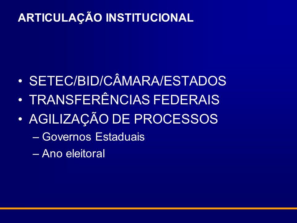 ARTICULAÇÃO INSTITUCIONAL SETEC/BID/CÂMARA/ESTADOS TRANSFERÊNCIAS FEDERAIS AGILIZAÇÃO DE PROCESSOS –Governos Estaduais –Ano eleitoral